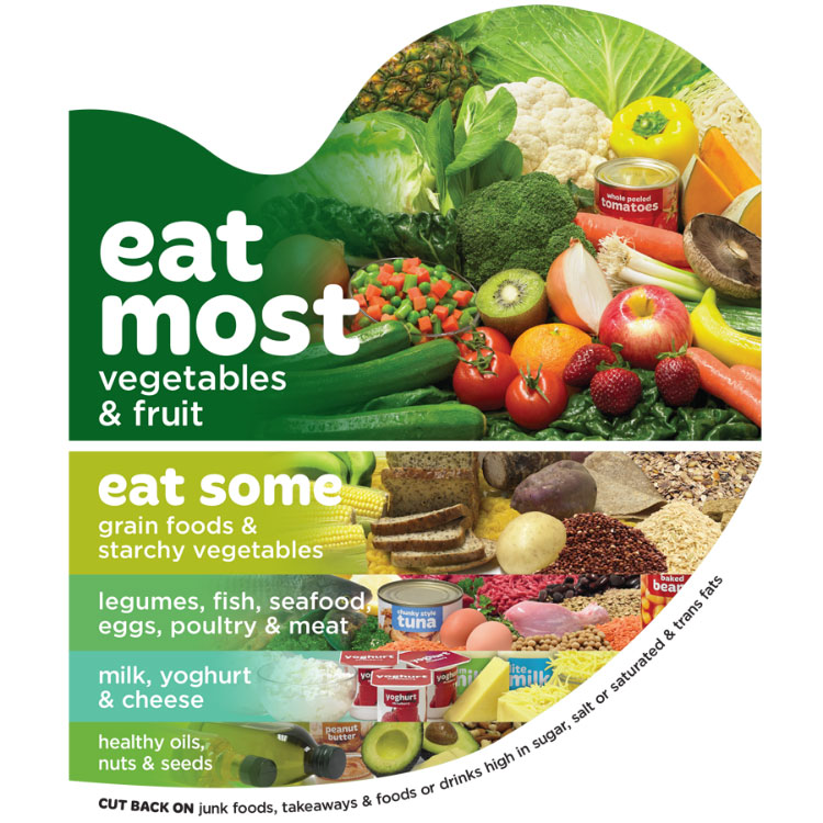 How To Eat For A Healthy Heart Free A4 Poster Heart Foundation