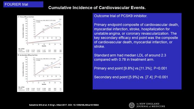 Cumulative incidence of Cardiovascular Events