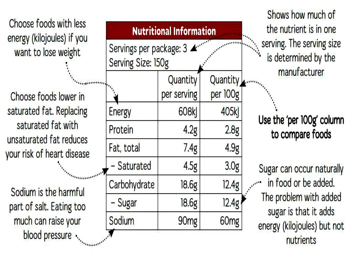Food Labels Can Be Confusing With All The Different Numbers And It Can Be  Hard To Remember What You Should Be Aiming For